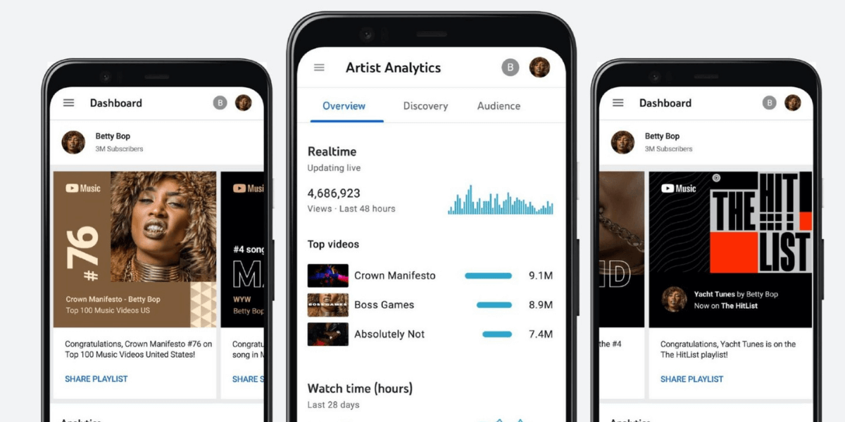 Analytics for Artists. YouTube